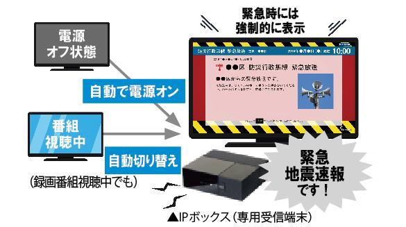 画像: 自治体の緊急情報が配信されると、番組視聴中でも自動的に画面が切り替わる。また、電源オフの状態でも、強制的に電源をオンにして表示する。画面表示のほかに、専用端末の内蔵スピーカーとLEDライトでも通知される。