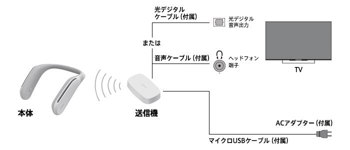画像: ソニーSRS-WS1の接続概念図。専用の送信機をテレビやオーディオ機器につなぎ、スピーカーへワイヤレス伝送する。 www.sony.jp