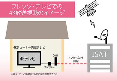 画像6: 【4K放送を見る方法】BSが受信できなくてもOK!4タイプ別の導入方法を紹介