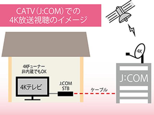 画像8: 【4K放送を見る方法】BSが受信できなくてもOK!4タイプ別の導入方法を紹介