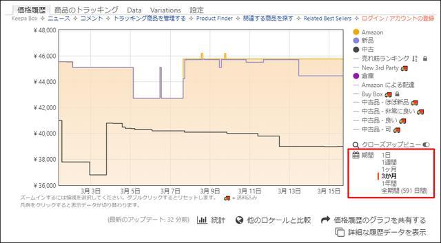 画像: ドラッグを解除すると、即座に選択した期間が拡大して表示される。なお、期間の変更は、グラフ右下の「期間」の項目からも行うことが可能だ。