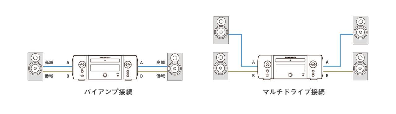 画像: M-CRシリーズの特徴だったバイアンプ接続には引き続き対応 www.marantz.jp