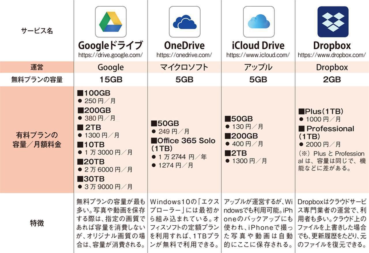 画像: 【比較】Googleドライブ・OneDrive・iCloud Drive・Dropbox