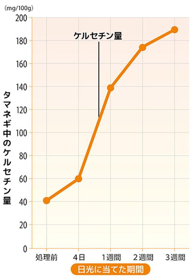 画像: ※ケルセチン量は、ケルセチンとケルセチン配糖体を、ケルセチンに換算して合計。