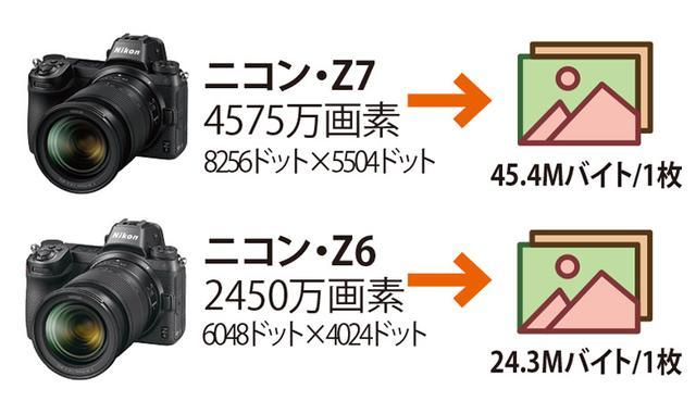 画像: ※いずれもサイズL設定時の目安の容量。 4000万画素超と2400万画素クラスの画像サイズは倍近くある。記録メディアも大容量が必要だ。
