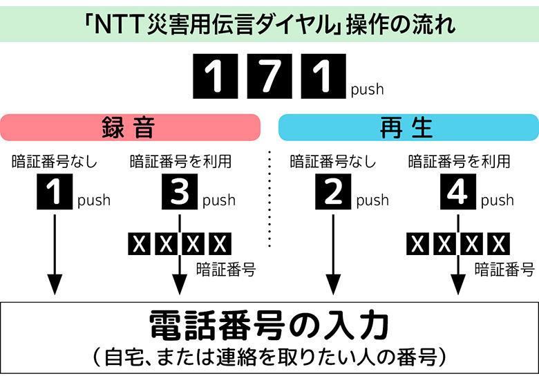 画像: NTT災害用伝言ダイヤル(171)➡ http://www.ntt.co.jp/saitai/171.html
