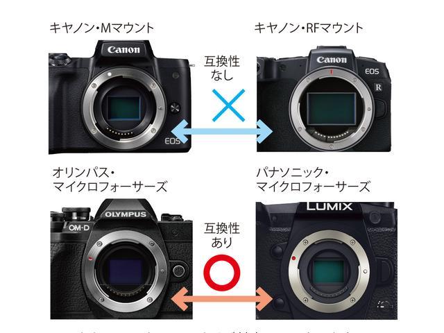 画像: 同じキヤノンでも、フルサイズ対応のRFマウントとAPS-CのEF-Mマウントに互換性はない。パナソニックGシリーズとオリンパスはマイクロフォーサーズなので、基本的に互換性がある。