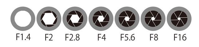 画像: F値とレンズの絞り羽根の開閉イメージ