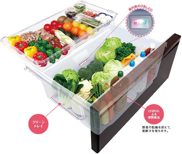 画像: 3色LEDの光で野菜を保存している間にビタミンCが増える、三菱電機の「朝どれ野菜室」。野菜室全体のうるおいをキープして鮮度を長持ちさせる。 www.mitsubishielectric.co.jp