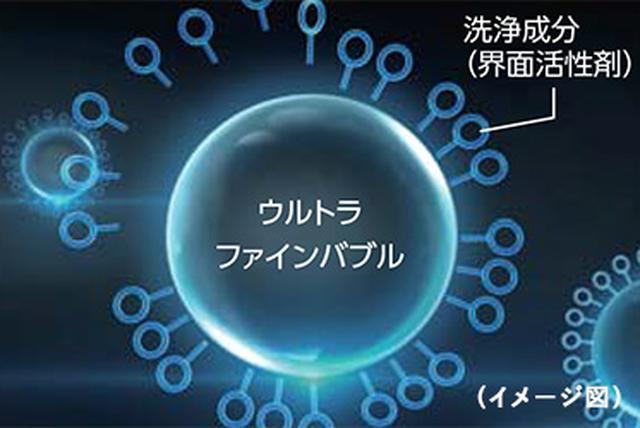画像1: 【東芝の洗濯機】ザブーンに採用の「ウルトラファインバブル」とは何か
