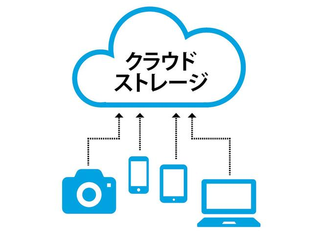 画像: ネット上のストレージであるため、デジカメ、スマホ、タブレット、パソコンから写真の保存が可能。災害の影響も受けないため、安心して保存できる。