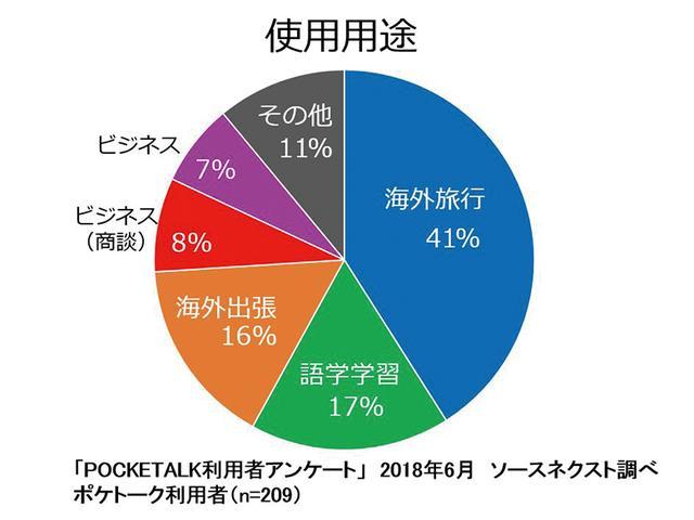 画像: メーカーによるポケトーク使用用途のアンケート。1位の「海外旅行」に次いで、「語学学習」に利用しているユーザーが多い。