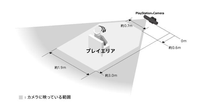 画像: PS VRで遊ぶ際の推奨環境