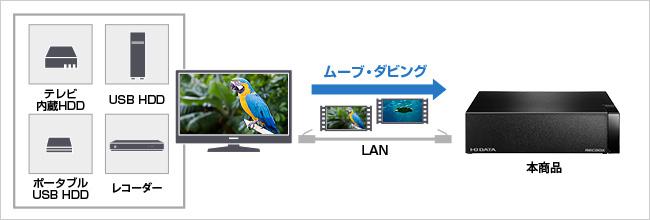 画像: RECBOXの対応製品は多く、製品によってはRECBOXからレコーダーへのダビングも可能。 www.iodata.jp
