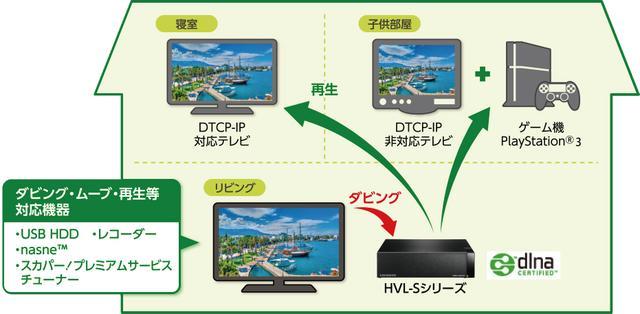 画像: RECBOXを使えば、リビングのテレビにつながったUSBハードディスク内の番組をRECBOXへダビングし、他の部屋のテレビから再生できる。 www.iodata.jp