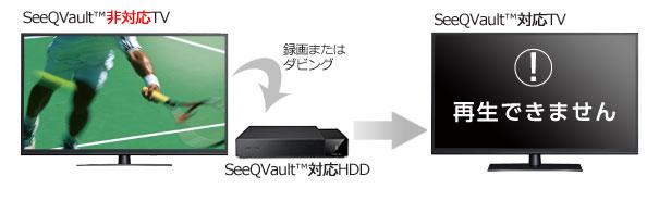 画像: 録画機器は両方ともSeeQVault対応製品が必要。 www.buffalo.jp
