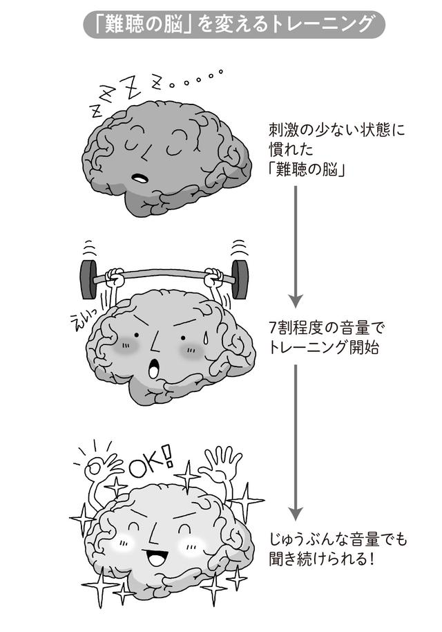 画像1: 補聴器療法とは何か