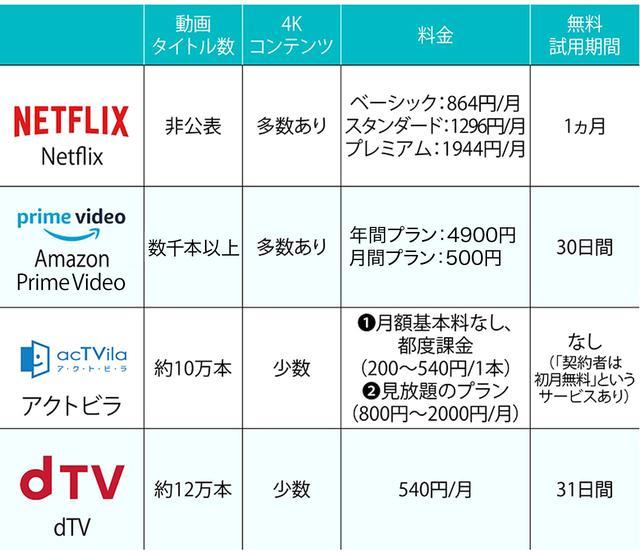画像: 4Kテレビで見られる主な有料ネット動画