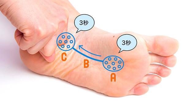 画像10: 【足裏の反射区】症状別「足の裏もみ」のやり方 心の痛みに気づいてあげることが大切