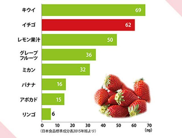 画像1: 【栄養に違い】イチゴの選び方・洗い方・切り方「いちご酢」は牛乳で割るのがおすすめ