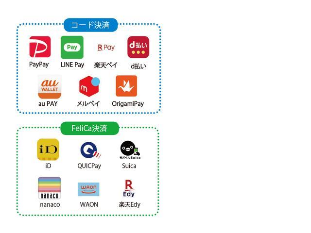 画像: スマホ決済は、コード決済とFeliCaを利用した非接触決済の二つに分かれる。その中に各サービスが存在する。