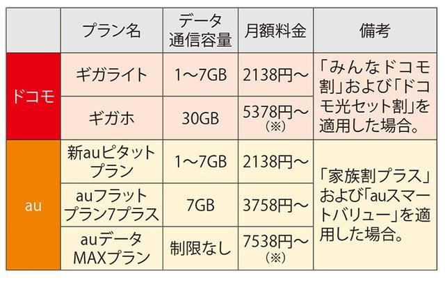 画像: (※)キャンペーンにより6ヵ月間は、さらに1080円割引