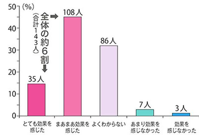 画像: パニック障害の人の6割が効果を実感! [パニック障害のかた向けのサービスを提供している日本カウンセリングサービス(nico株式会社運営)よりデータ提供 https://nico.team ]
