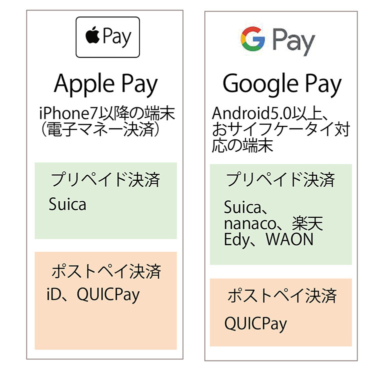 画像: 【FeliCa決済を比較】iD・QUICPay・Suica・WAON・nanaco 5大サービスの特徴とおすすめ度