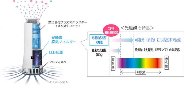 画像2: corporate.jp.sharp