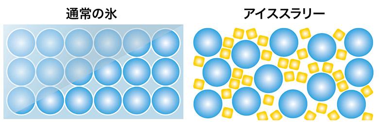 画像: 通常の氷は結晶が大きく硬いのに対し、アイススラリーは結晶が小さく、流動性があるため、体内に浸透しやすく、通常の氷に比べ冷却効果が高い。フローズンドリンクやスムージーのように、氷を細かく砕くことによって流動性を持たせたものとは異なる。