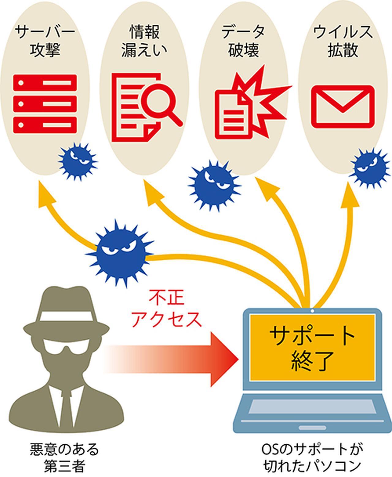 画像: OSサポートの切れた7パソコンは、不正アクセスの格好の標的。自身が被害に遭うだけでなく、ウイルス拡散やデータ窃盗などの踏み台として利用される場合もある。