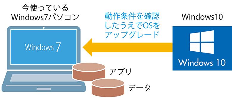 画像: アプリやデータを残したまま10をインストール可能。最もめんどうのない方法だが、パソコンのスペックによっては10が快適に動作しない可能性もある。