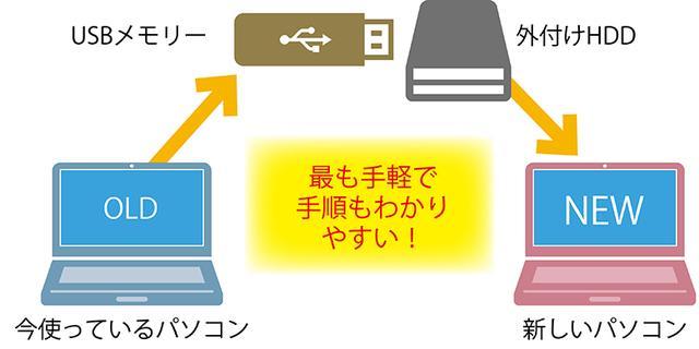 画像: データがさほど大きくないなら、価格帯も手ごろなUSBメモリーで十分。一方、数百Gバイト以上とかさばるなら、値段は張るが大容量の外付けHDDを用意する必要がある。