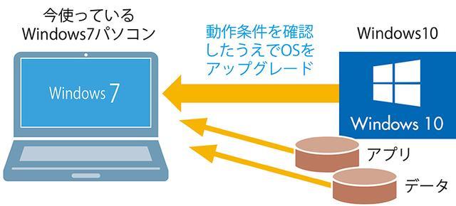 画像: クリーンインストールを実行すると、ストレージが消去されて初期状態の10が導入される。当然、アプリやデータは自分で入れ直さなければならない。