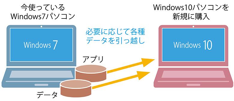 画像: スペック面を重視するなら、最新の10パソコンを手に入れるのがおすすめ。ただし、アプリやデータなどは7パソコンから移行する必要がある。