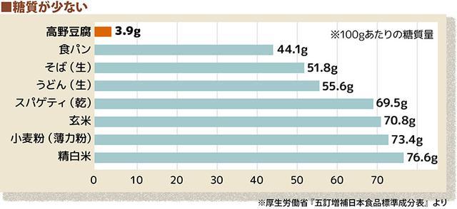 画像1: 【高野豆腐ダイエット】糖質カットで痩せにくい人におすすめ 粉豆腐を使ったパウダーの作り方