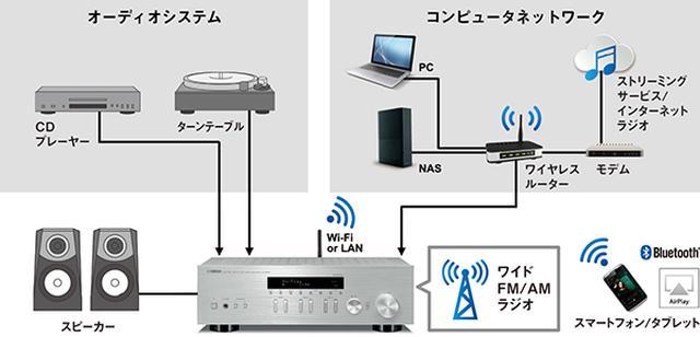 画像: ネットワークレシーバーの概念図。CDプレーヤーなどをつなぎ、アンプ機能でスピーカーを鳴らせるのは一般的なプリメインアンプと同じ。さらにネットワーク機能に対応し、パソコンやUSBメモリのハイレゾ音源を再生したり、radikoなどオンラインサービスもパソコンやスマホを使わず、オーディオシステムだけで楽しめる。 www.yamaha.com