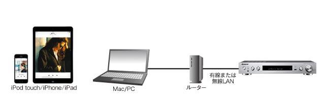 画像: iPhoneやMacの音声をワイヤレスで音質劣化なく鳴らせるAirPlay。 jp.pioneer-audiovisual.com
