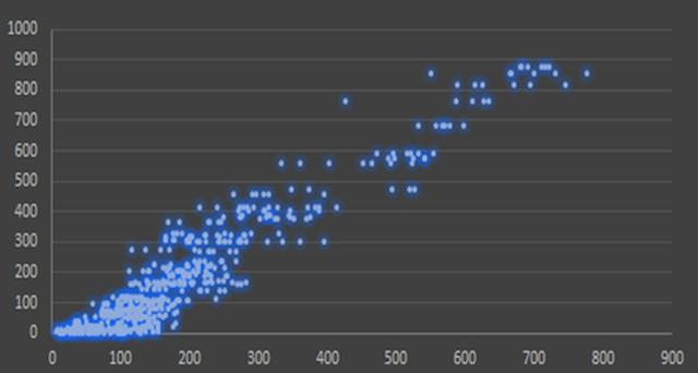 画像: 口臭の実測値(縦軸)と舌の外観画像から予測した口臭値(横軸)との相関グラフ。(ライオン提供) やや幅を持つモノの、いい相関であることがわかる。