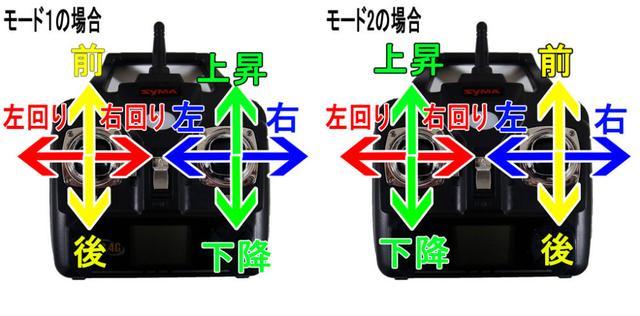 画像: 上昇下降が左手の縦スティックなのがモード1、 右手の縦スティックなのがモード2。モード1は日本独自のスタイルである。 toy-drone.com