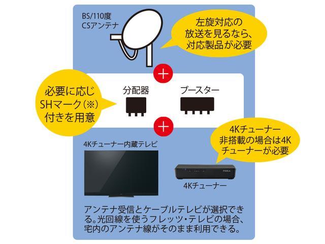 画像: ※SHマークは、4K衛星放送の受信に適した性能を証明された機器に付けられる。