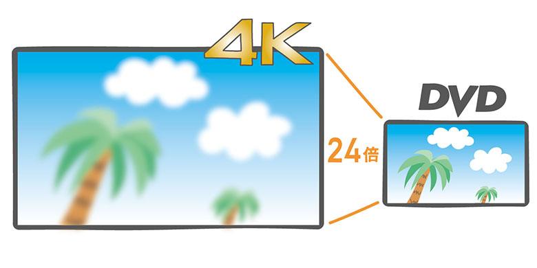 画像: 4Kテレビは解像度が高いことに加えて、大画面化の傾向にあるため、余計にDVDの粗さが目立ちやすい。地デジ放送との落差もある。