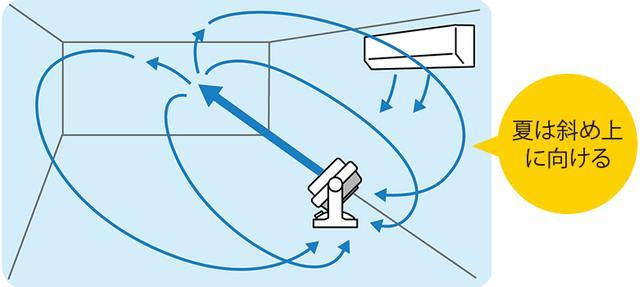画像10: 【エアコン選び&使い方】室外機の掃除は必要?サーキュレーターは夏と冬で使い分けよう