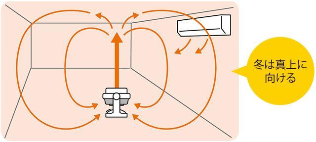 画像11: 【エアコン選び&使い方】室外機の掃除は必要?サーキュレーターは夏と冬で使い分けよう