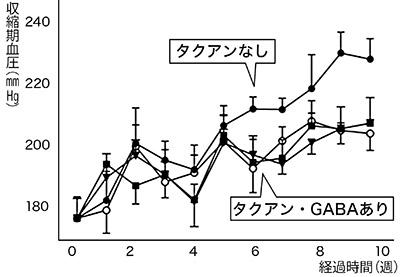 画像: タクアンを与えた本態性高血圧自然発症ラットの血圧上昇が抑制された