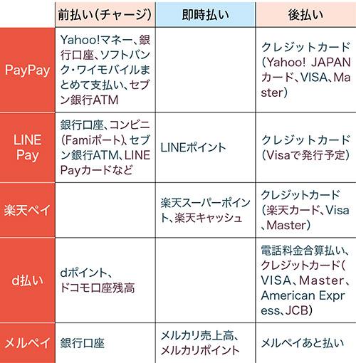 画像: 前払い(チャージ)、即時払い、後払いの3とおりの決済方法に分かれている。