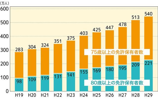 画像: 平成19年から平成29年の10年間で75歳以上の運転免許保有者は257万人も増加。この伸びは現在も続いている。(警察庁発表の資料を基に作成)