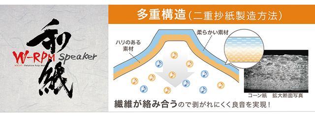 画像: 一枚の紙ながら表面と裏面で性質の異なるW-RPM(和紙相対抄紙)をコーンに採用。