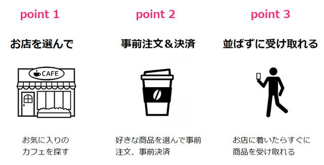 画像: 注文したらお店に行って受け取るだけ! www.togo-cafe.com