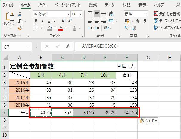 画像: 合計のときと同様に、最初のセルを選択して「コピー」。続いて、同じ関数を設定したいセルを選択して「貼り付け」。複数のセルに平均値を求める関数が設定された。